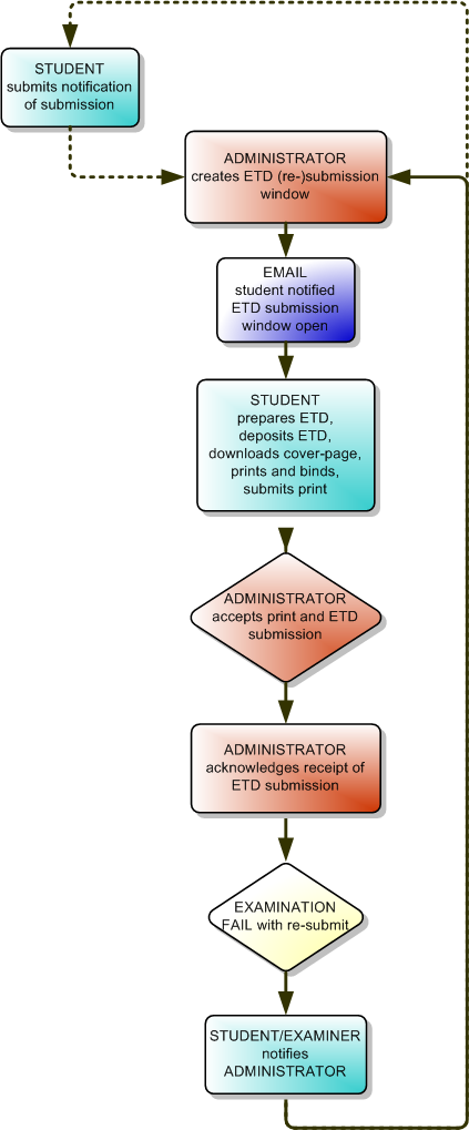 etd thesis database An etd is a thesis/dissertation in electronic format • csu's theses/dissertations are submitted online to • proquest/umi's dissertations & theses database is.